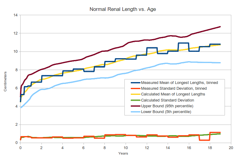 Pediatric Kidney Size Normal Range and Renal Length