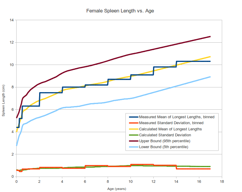 Average length of adult sex
